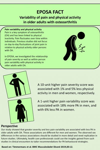 EPOSA 17. Variability of pain and physical activity